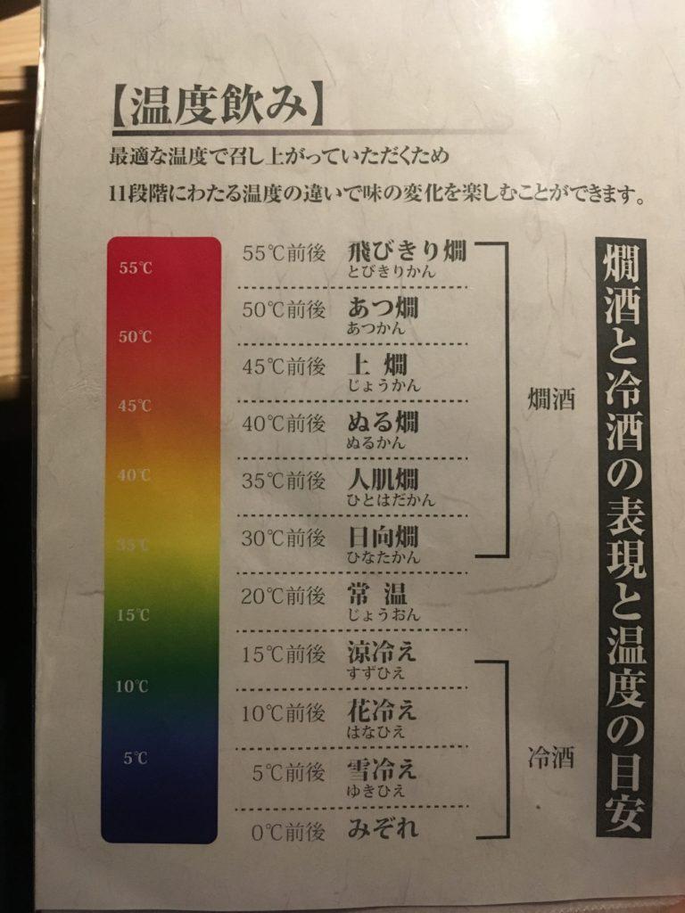11段階の温度調整表