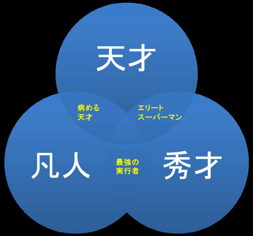 3つの才能をつなぐキーマンを示した図